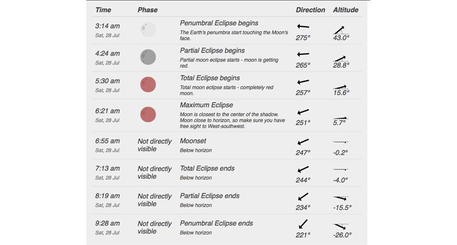 Image: Timetable for the progress of this weekend's eclipse.